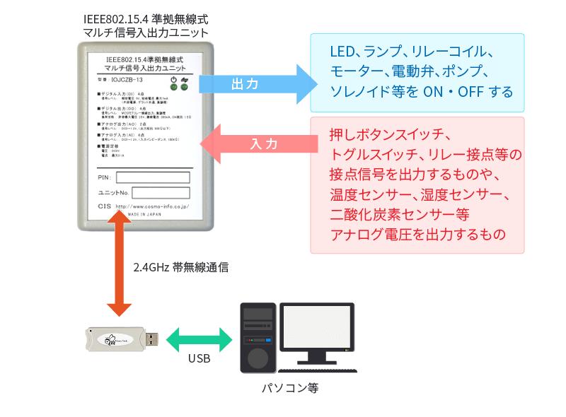 IEEE802.15.4準拠無線式マルチ信号入出力ユニット利用例