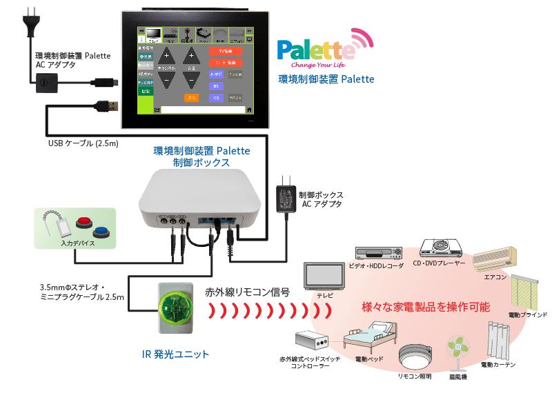 環境制御装置Palette利用例