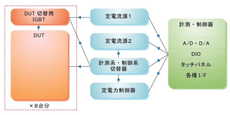 パワーサイクル通電装置システム構成
