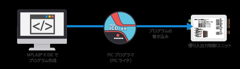 PICマイコン開発手法