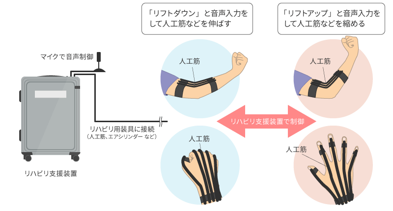 リハビリ支援装置利用例