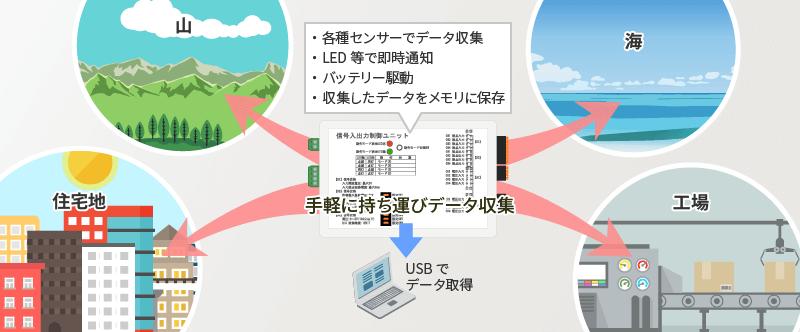 データ収集用端末