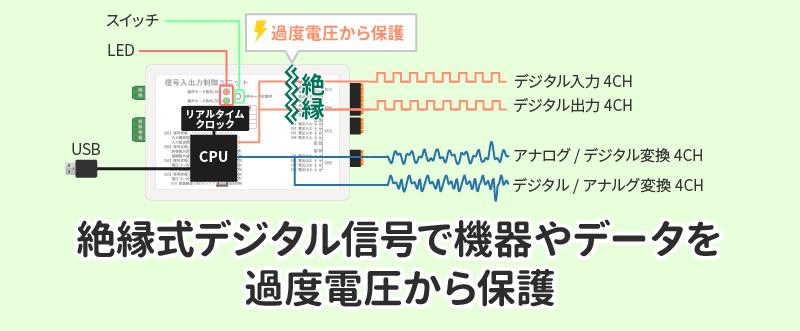 絶縁式デジタル信号で機器やデータを過度電圧から保護