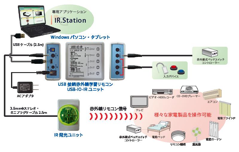 USB-IO-IR利用例