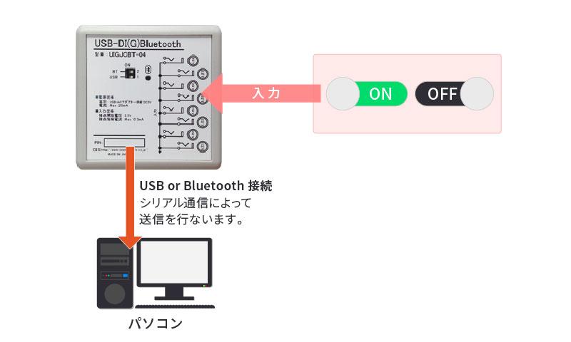 USB-DI(G)Bluetooth利用例