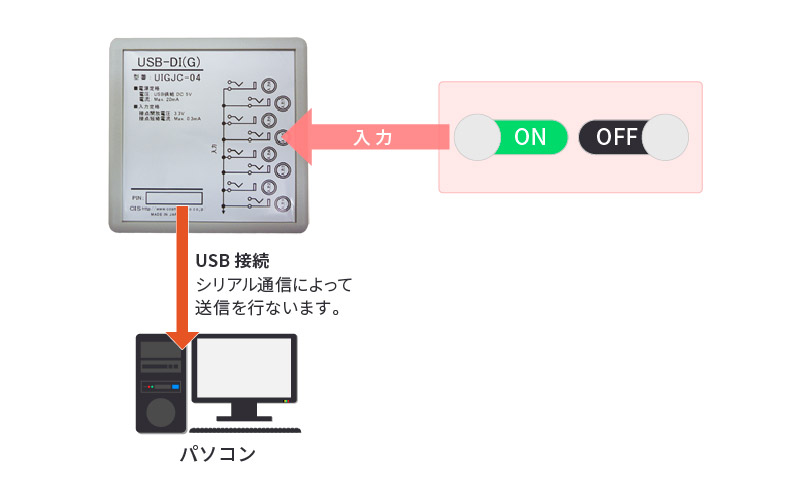 USB-DI(G)利用例