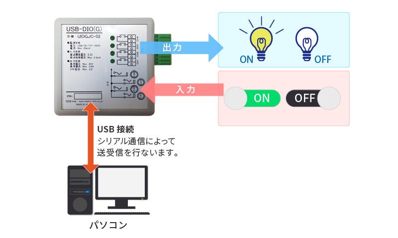 USB-DIO(G)利用例
