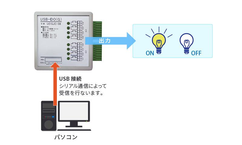 USB-DO(G)利用例