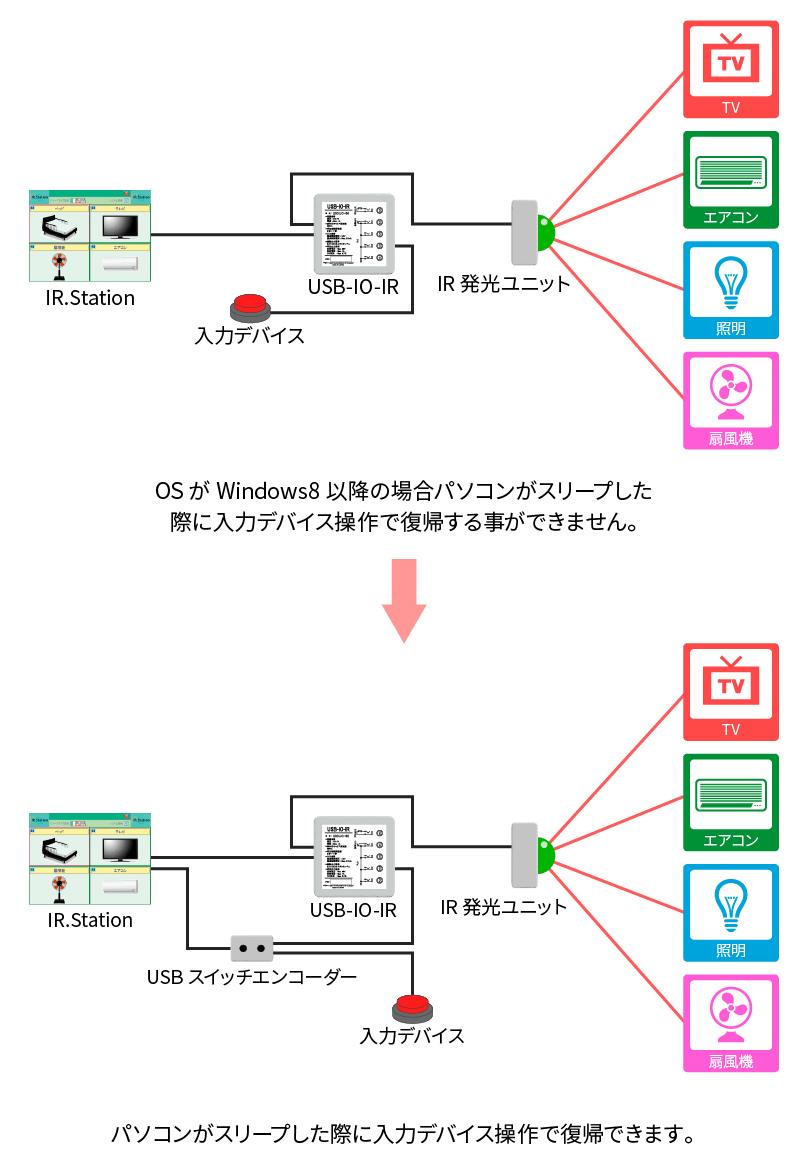 USBスイッチエンコーダー使用例